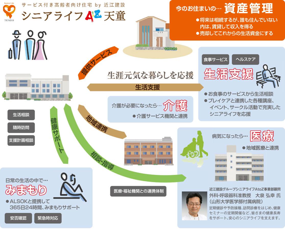 シニアライフAtoZ天童のサービス概要図